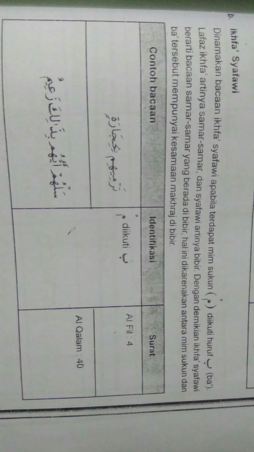 Contoh Ikhfa Syafawi Di Al Quran : contoh, ikhfa, syafawi, quran, Ikhfa, Syafawi, Contohnya, Dalam, Al-quran, Brainly.co.id