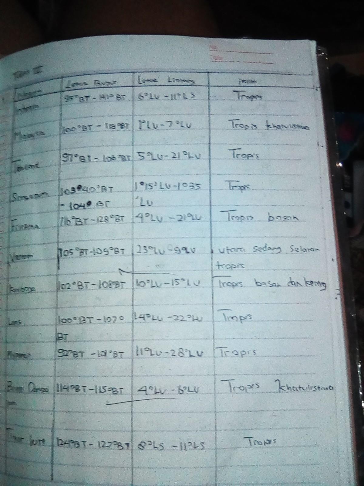 Letak Astronomis Asean : letak, astronomis, asean, Tulis, Negara, Asean, Masing, Jelaskan, Letak, Astronomis,, Geografis,, Geologis,iklim,bentang, Brainly.co.id