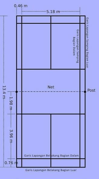 Ukuran Lapang Badminton : ukuran, lapang, badminton, Gambar, Lapangan, Tangkis, Lengkap, Dengan, Ukurannya, Brainly.co.id