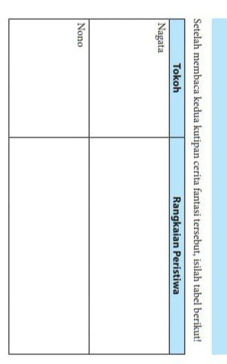 Setelah Membaca Kedua Kutipan Cerita Fantasi Tersebut Isilah Tabel Berikut : setelah, membaca, kedua, kutipan, cerita, fantasi, tersebut, isilah, tabel, berikut, Tolong, Dijawab, Ya!!yg, Benar, Singkat., Panjang, Asalkan, Terlalu, Panjang.jawab, Brainly.co.id