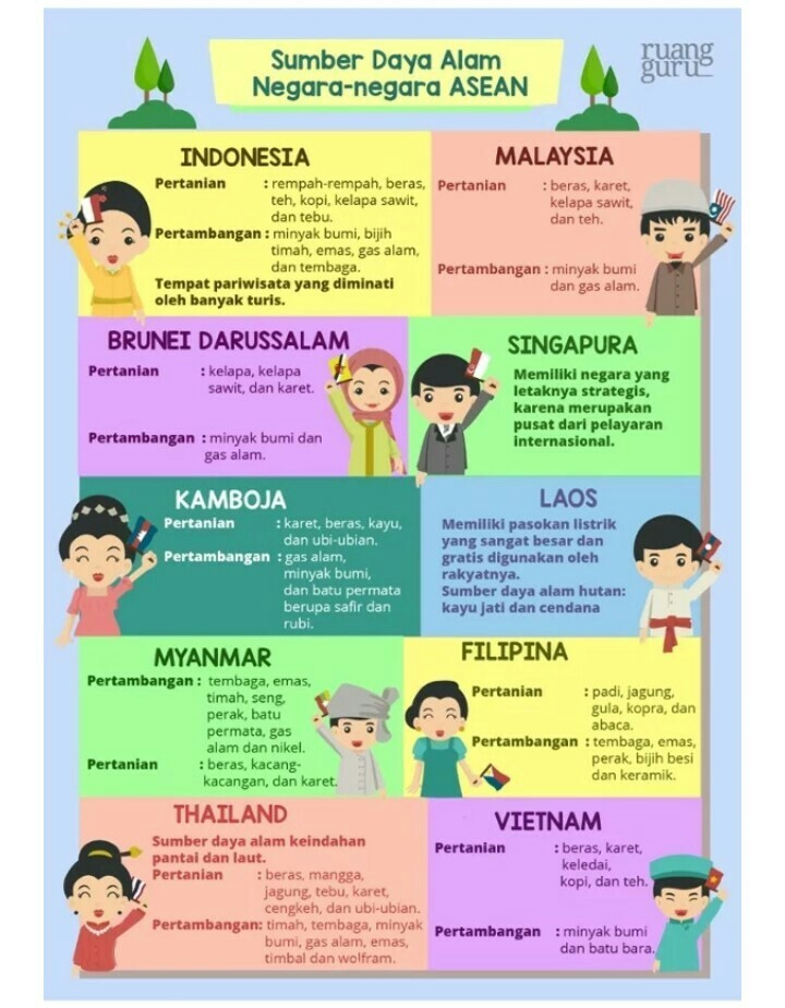 Sumber Daya Alam Negara Filipina : sumber, negara, filipina, Mengidentifikasi, Sumber, Negara-negara, Tenggara, Brainly.co.id