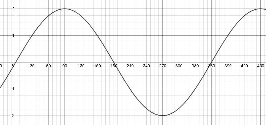 Salah satu hal penting yang harus kita ketahui dalam grafik fungsi trigonometri adalah periode dan amplitudo. Buatlah Sketsa Grafik Fungsi Trigonometri F X 2 Sin X Brainly Co Id