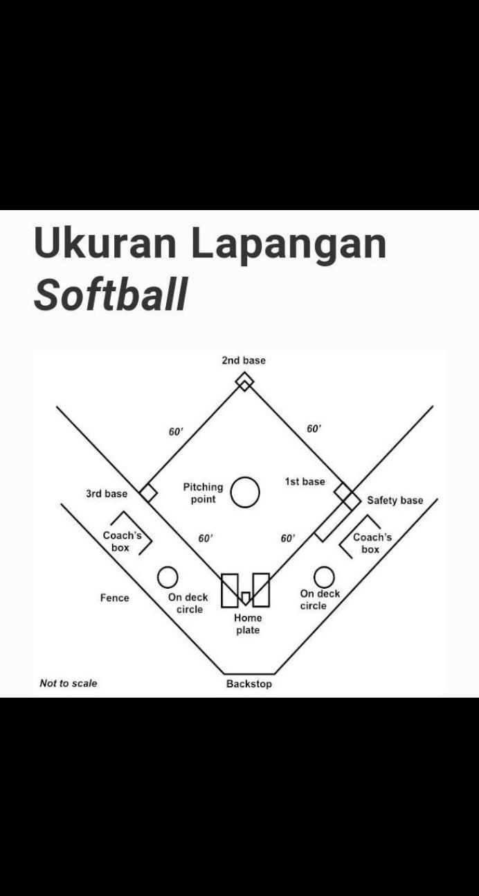 Lapangan Softball Berbentuk : lapangan, softball, berbentuk, Ukuran, Lapangan, Permainan, Softball, Berbentuk, Bujur, Sangkar, Dengan, Panjang....A., Brainly.co.id
