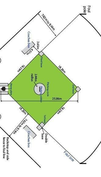 Lapangan Softball Berbentuk : lapangan, softball, berbentuk, Jelaskan, Bentuk, Lapangan, Permainan, Softball, Brainly.co.id