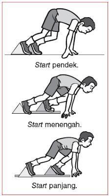 Start Lari Jarak Jauh Adalah : start, jarak, adalah, Posisi, Teknik, Dasar, Jarak, Pendek, Menggunakan, Brainly.co.id