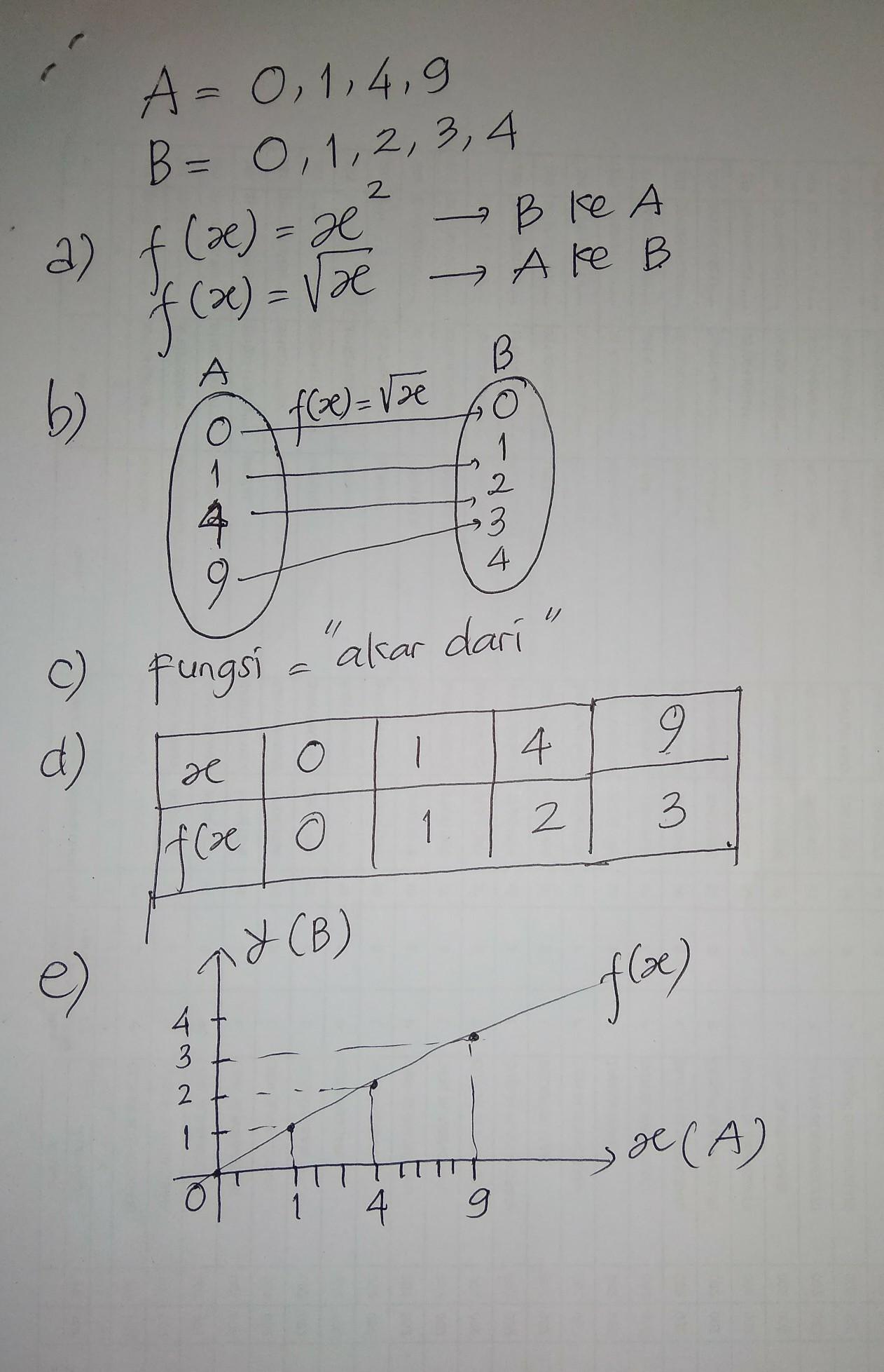 Diketahui A= 0 1 4 9 Dan B= 0 1 2 3 4 : diketahui, Jawaban, Berlatih, Halaman, Matematika, Kelas, (Relasi, Fungsi), Belajar, Belajarlagi