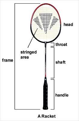 Panjang Raket Badminton : panjang, raket, badminton, Ukuran, Senar, Raket, Badminton, Soalan