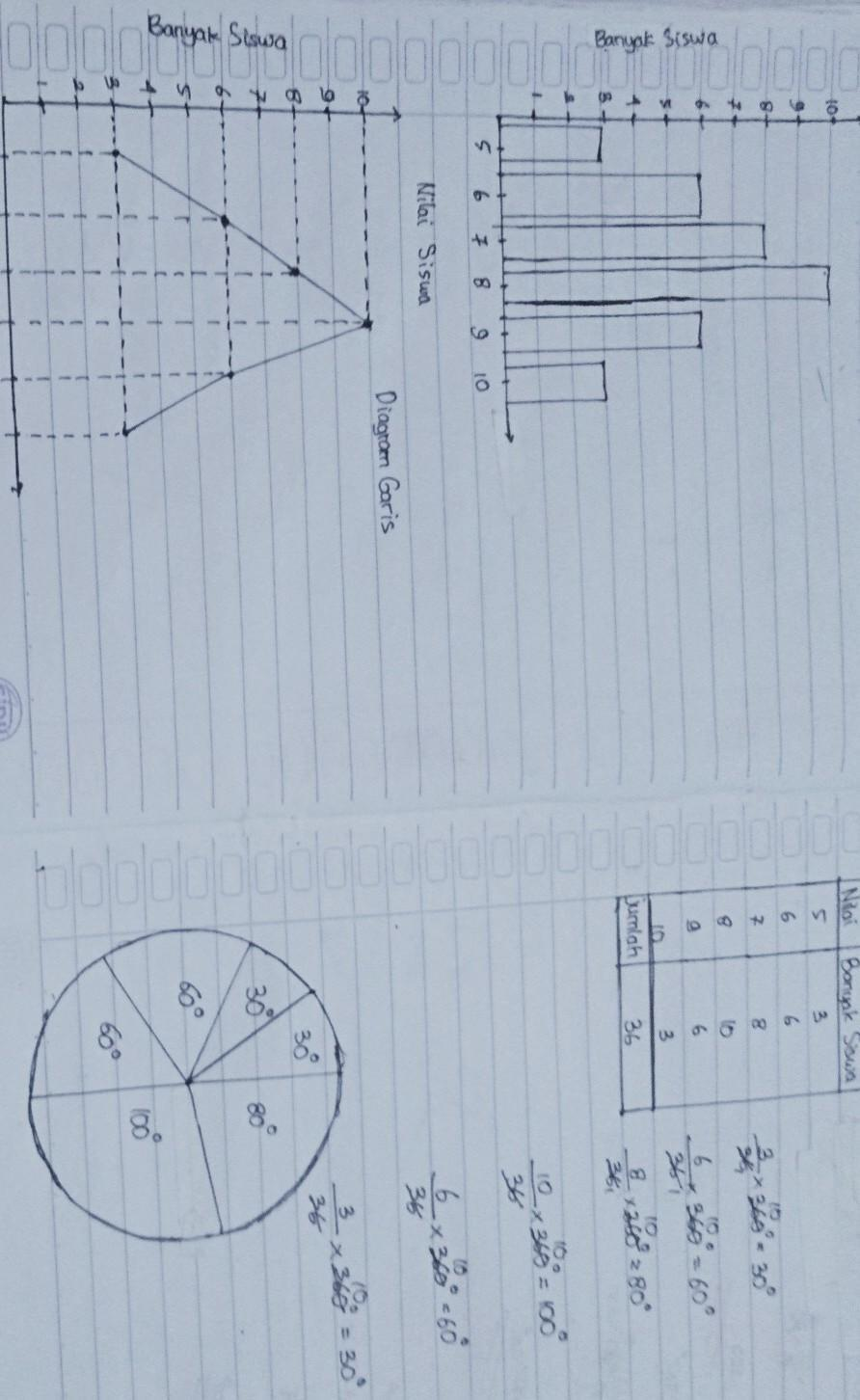 Contoh Soal Diagram Batang Beserta Jawabannya : contoh, diagram, batang, beserta, jawabannya, Contoh, Diagram, Batang, Garis, Lingkaran, Beserta, Jawabannya, IlmuSosial.id