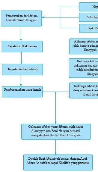 Kemajuan Bani Abbasiyah : kemajuan, abbasiyah, Konsep, Perkembangan, Kebudayaan, Islam, Dinasti, Abbasiyah, Brainly.co.id