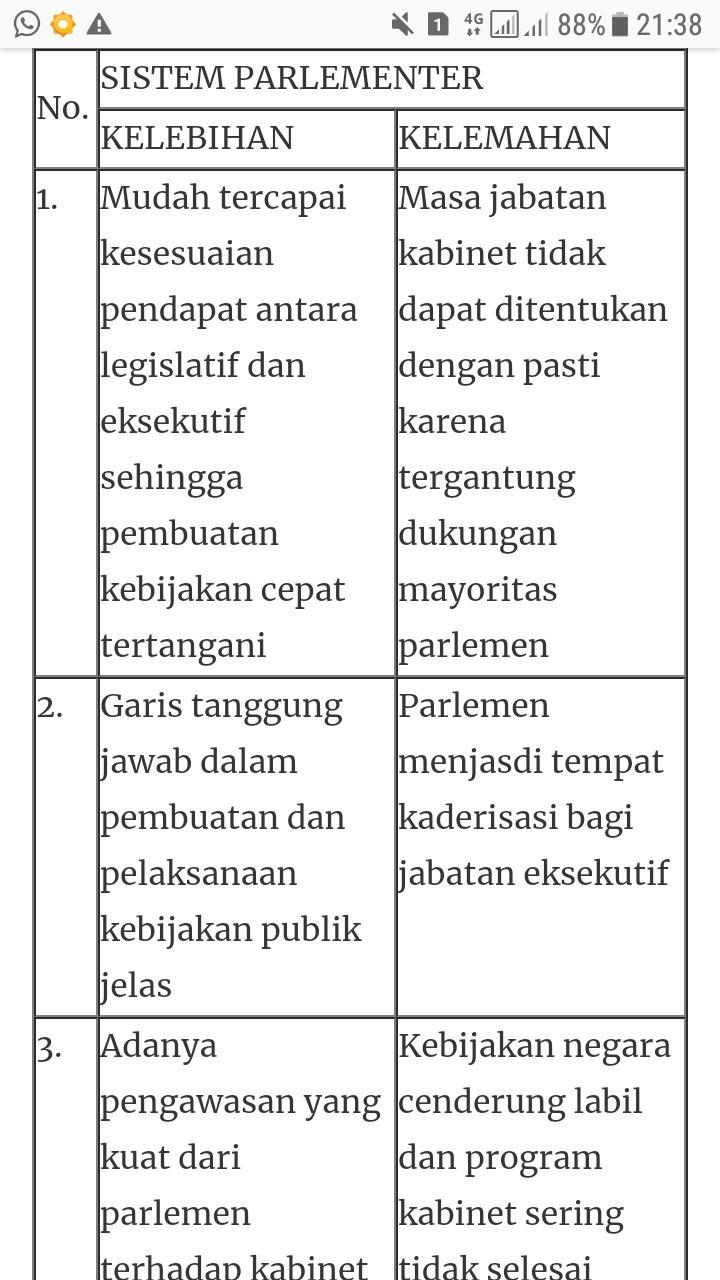 Kelebihan Dan Kekurangan Sistem Parlementer : kelebihan, kekurangan, sistem, parlementer, Sistem, Pemerintahan, Presidensial, (kelemahan, &, Kelebihan)b), Parlementer, Brainly.co.id