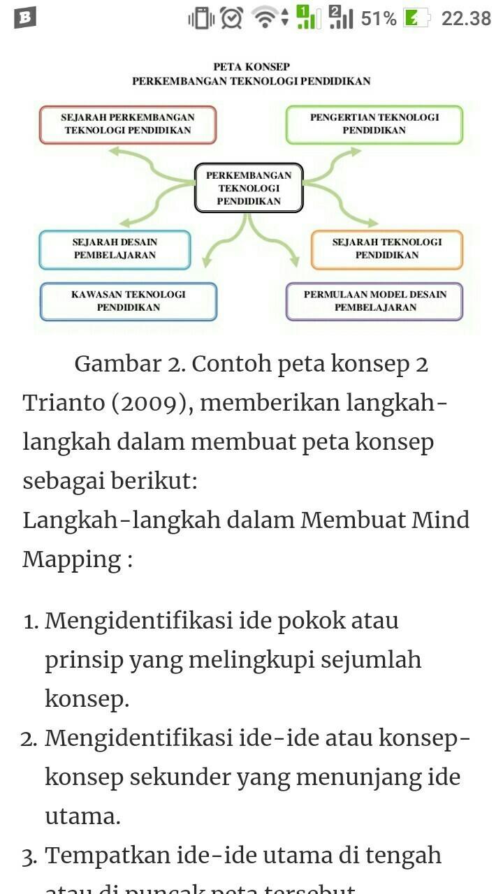 Membuat Peta Minda : membuat, minda, Tuliskan, Salah, Contoh, Minda, Brainly.co.id