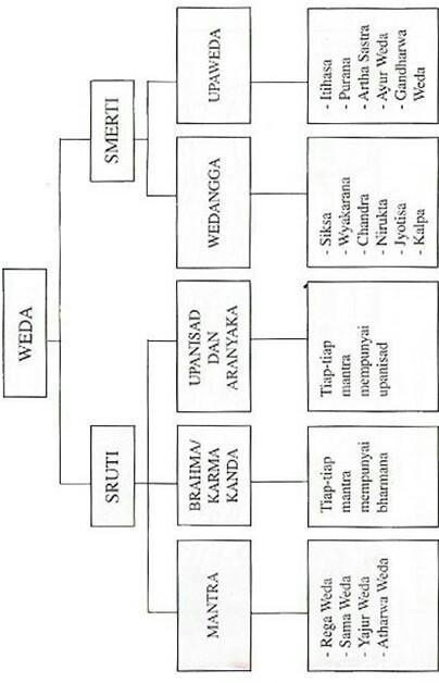 Pengertian dan Bagian-Bagian Kitab Suci Weda Sruti