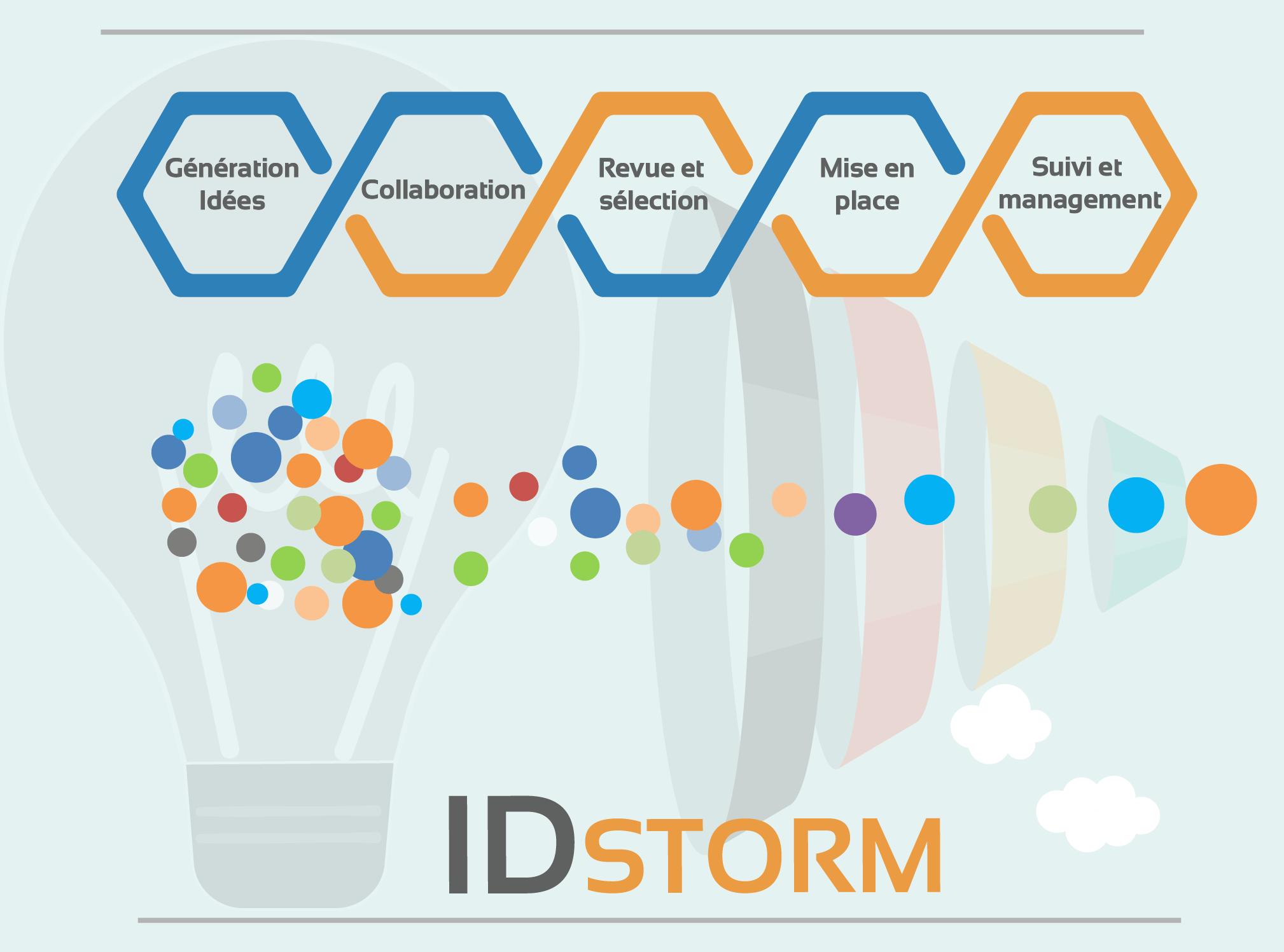 process-id-storm