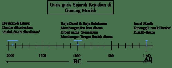 Garis-garis waktu kejadian di Yesrussalem/Gunung Moriah