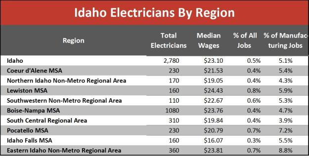 electricians by region