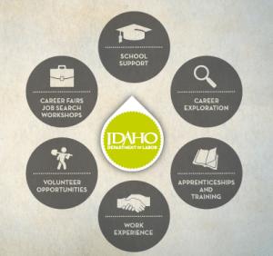 idaho career information