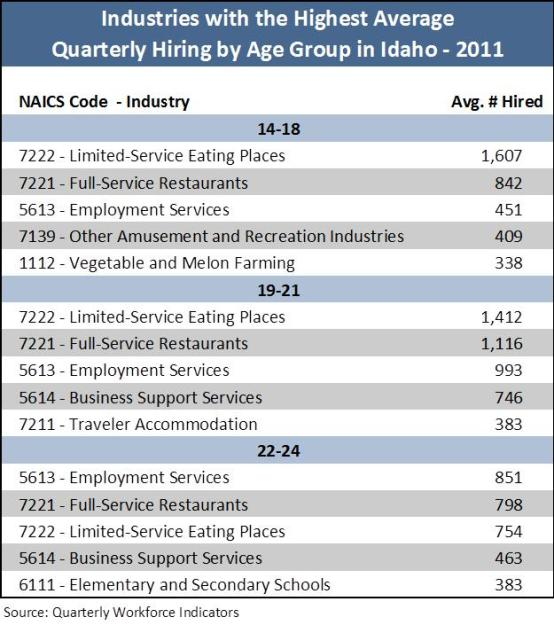 industries hiring by age