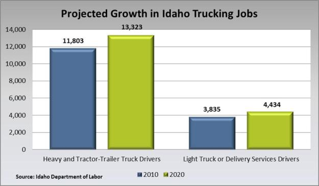 ProjectGrowthIdahoTrucking Jobs