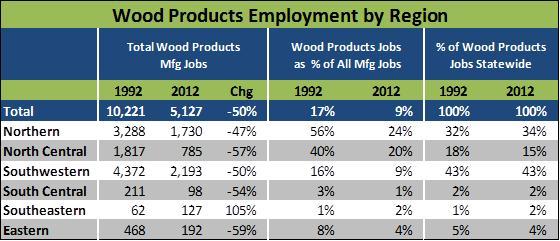timber jobs by region idaho