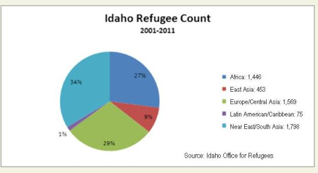 idahoRefugeCount