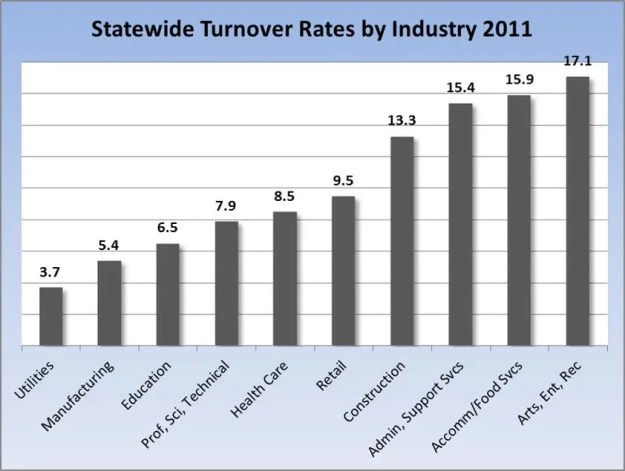 statewide turnover rate