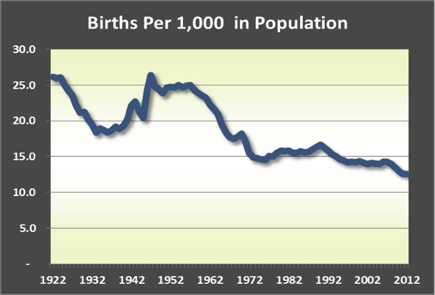 births per 1000b
