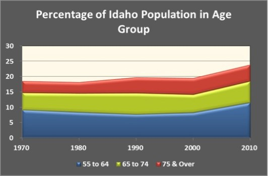 idaho ages