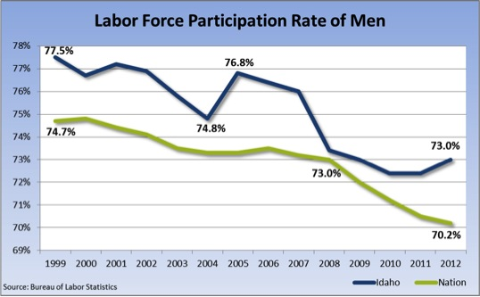 laborforce by men