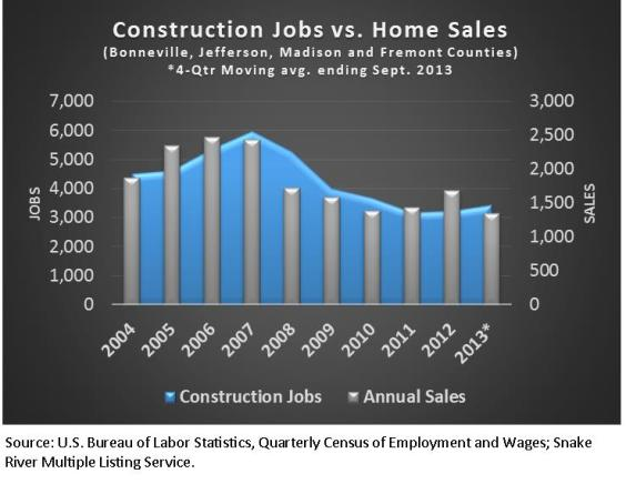 Constructions Jobs v Home Sales