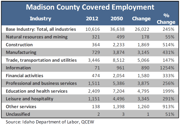 madison-county-employment