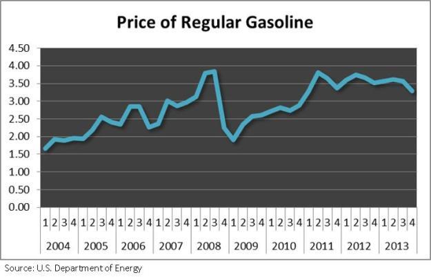 Retail chart 3