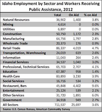 Govt assistance 2