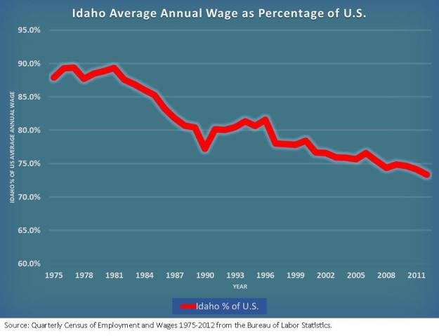 idaho average annual wages