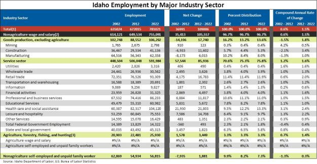 Industries Appendix Table