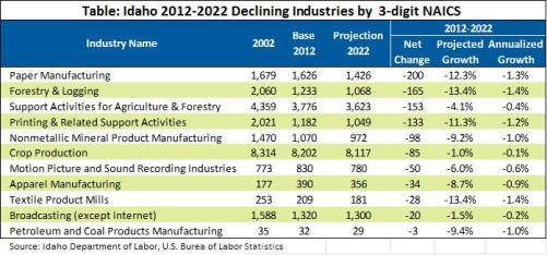 Industries table 3