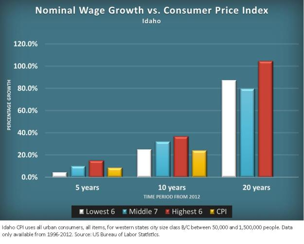 nt. wage growth v CPI