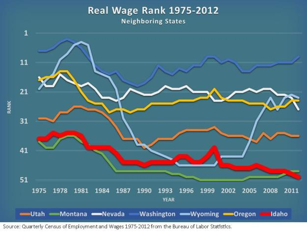 Real Wage Rank