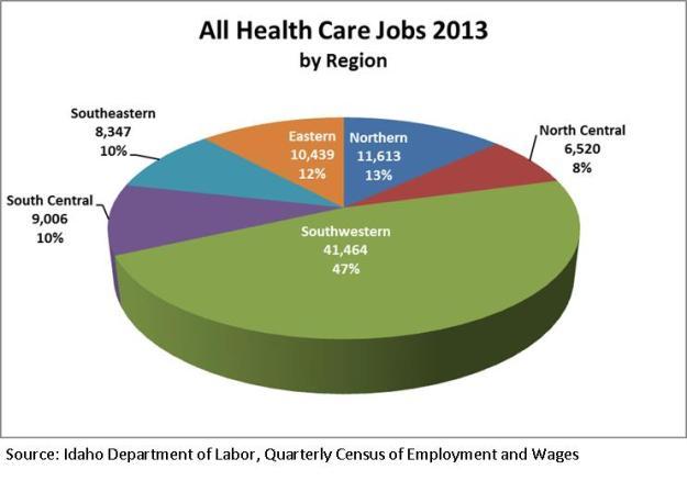 All health care jobs