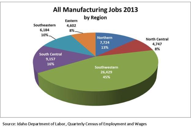 All Manuf Jobs 2013