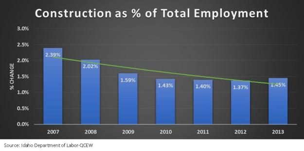 Construction as Percent of total