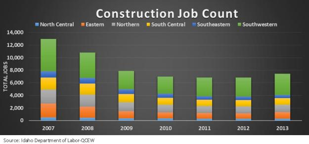 Construction Job County