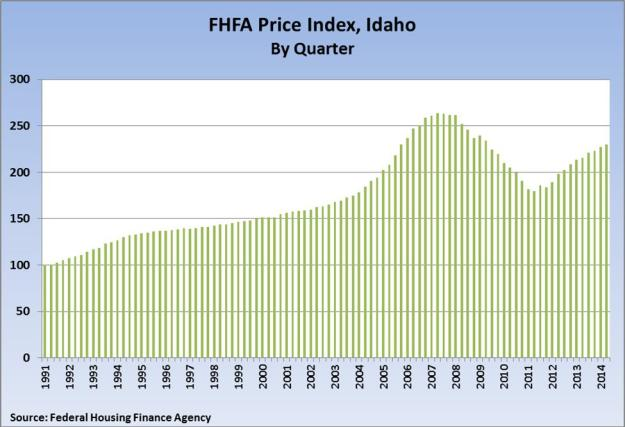 FHFA Price Index