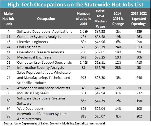 High Tech Occcs on Hot Jobs List