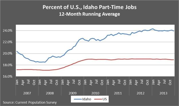 Percent of U.S., Idaho pt jobs