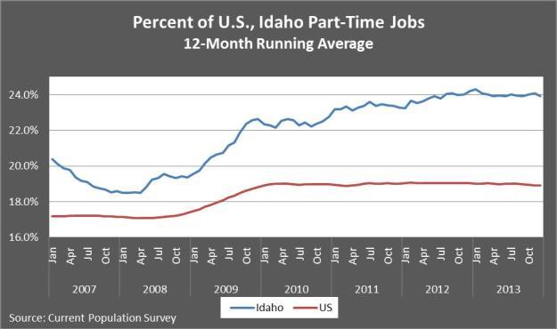 Percent of U.S., Idaho pt jobs