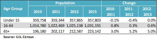 Population growth table
