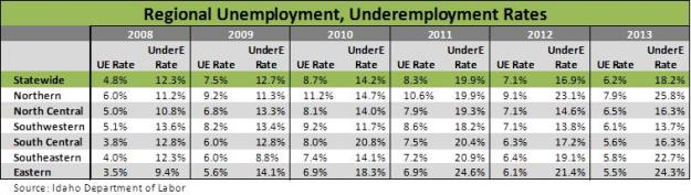 Regional ue and under rates