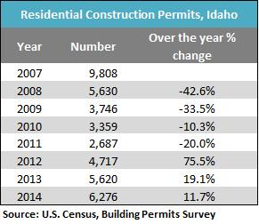 res construction permits