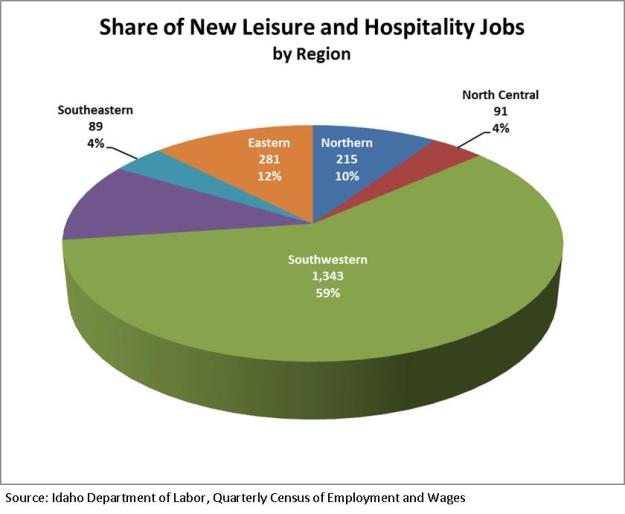 Share of new leisure and hosp.