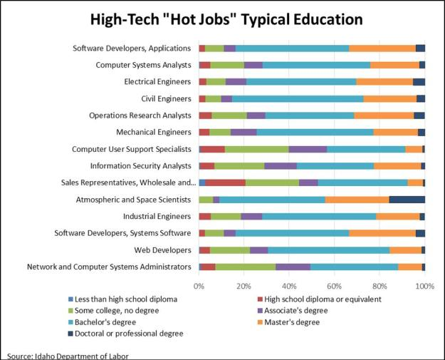typical education for high tech